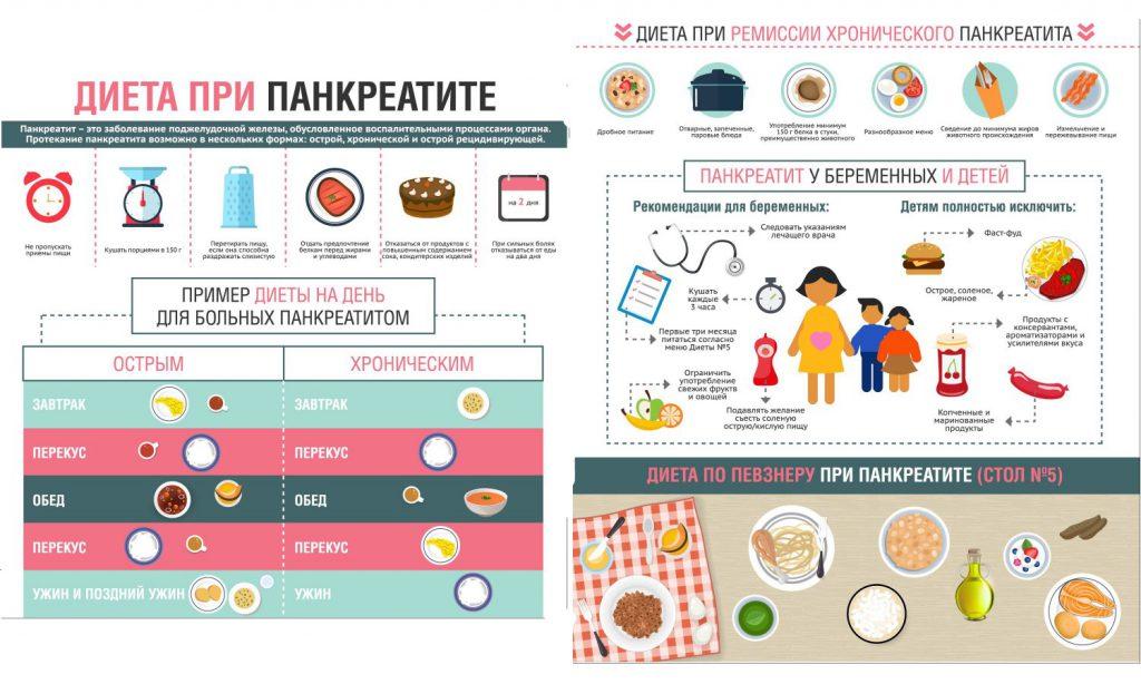 Что можно и что нельзя есть при холецистите и панкреатите